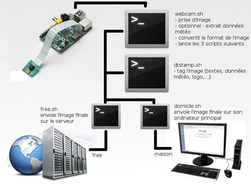 Schéma provenant du site Épinglé !, illustrant les différents scripts mis en place pour la webcam
